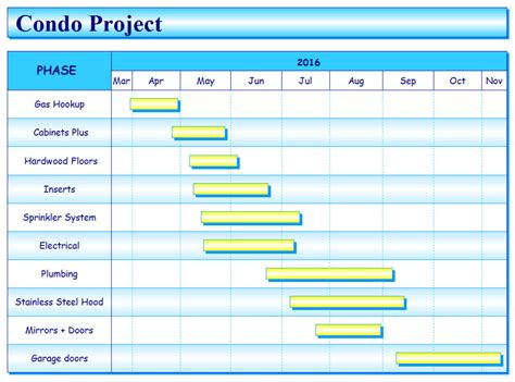 gantt chart examples project management software