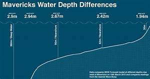 In Deep Water  Swell Models Deconstructed