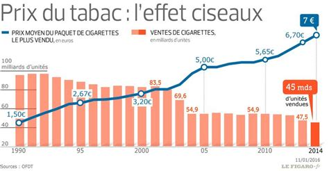 prix bureau de tabac tabac en 15 ans le prix du tabac est passé de 1 50 à 7 euros