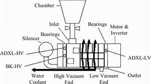Schematic Configuration Of Dry Vacuum Pump