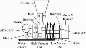 Schematic Configuration Of Dry Vacuum Pump
