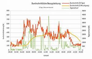 Stromverbrauch Wärmepumpe Einfamilienhaus : verbrauchs berwachung solarautonomie energiemonitoring ~ Lizthompson.info Haus und Dekorationen