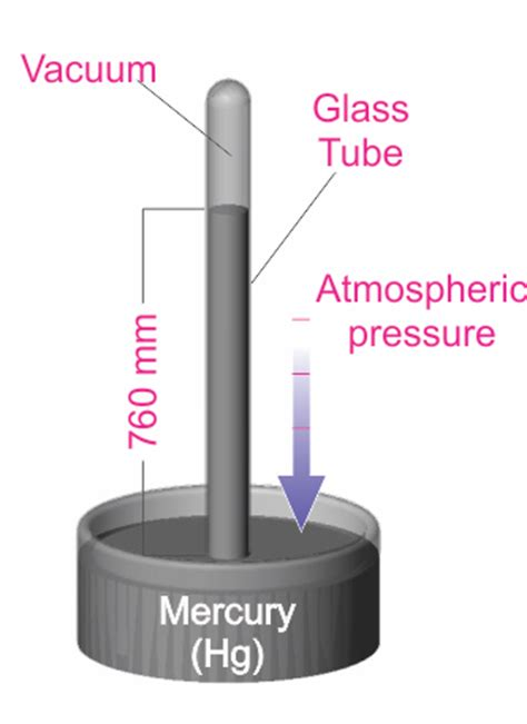Vacuum Measurement Units by Faq Corner Units For Vacuum Measurement