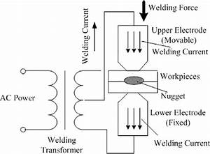 Schematic Figure Of Resistance Spot Welding Process