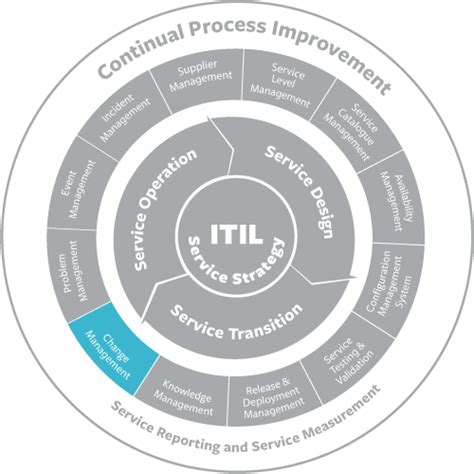 ITIL Change Management: Best Practices & Processes - BMC ...