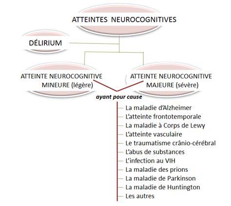 atteintes neurocognitives dsm v atteintes et pathologies