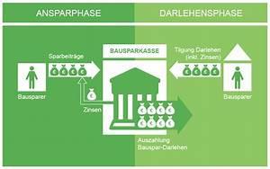 Wie Funktioniert Bausparen : bausparvertrag wie lohnt sich bausparen tipps test 2018 ~ Lizthompson.info Haus und Dekorationen
