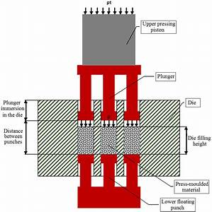 Schematic Diagram Of The Process Of Press