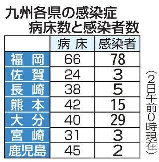 福岡 コロナ 感染 最新