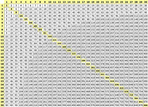 HD wallpapers multiplication chart 1 2000 printable