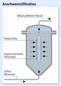 Regenwasser Zu Trinkwasser Aufbereiten : aufbereitungsanlagen sauberes trinkwasser f r asien ~ Watch28wear.com Haus und Dekorationen