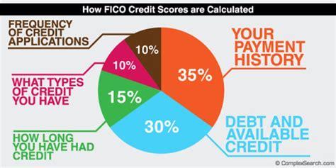 30+ Credit Score Charts & Ranges. What Is A Good Credit Score?