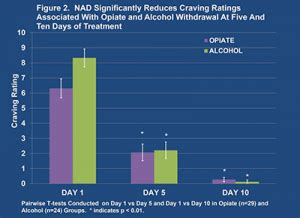 iv nad significantly reduces cravings