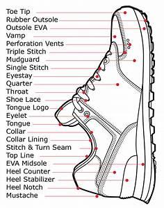 Shoe Parts Diagram