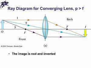 Lenses Ray Diagrams