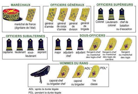 quels sont les grades militaires aumilitaire