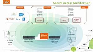Solving Access For Hybrid It Axians  Introducing Pulse