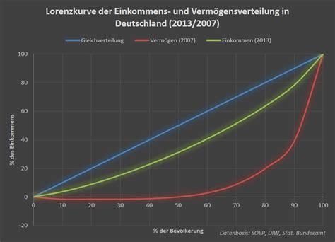 einkommensverteilung  deutschland wikipedia