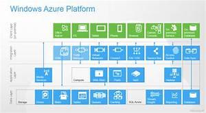 Windows Azure  U2013 Write  Run Or Use Software  U2013 Actual