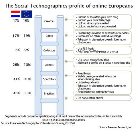 gebruik social media in nederland volgens forrester