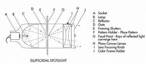 Gam   Lighting Equipment For Architectural  Specialty