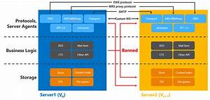 Exchange 2013 Server Role Architecture  U2013 You Had Me At Ehlo U2026