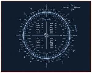 U0026quot Useful Diagram Regarding Degrees  Radians  And Trigonometric Functions  U0026quot