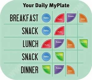your daily myplate breakfast lunch dinner snack portion With portion control template