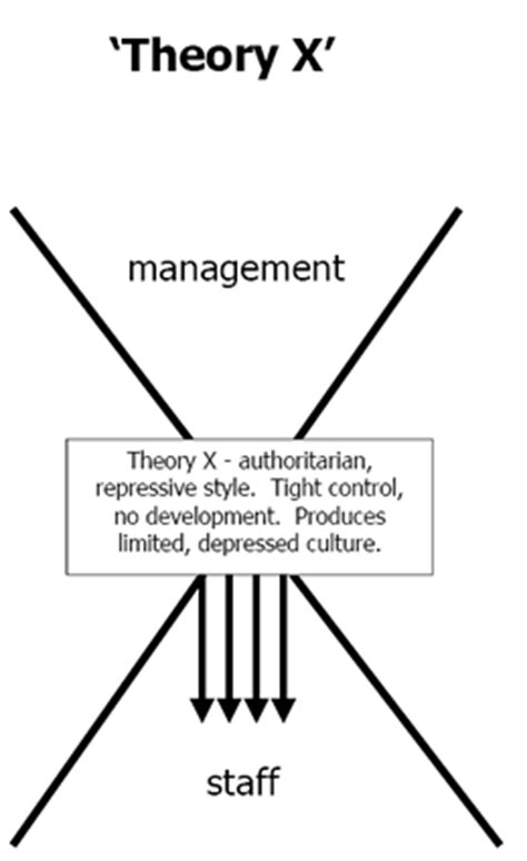 principles  management douglas murray mcgregors