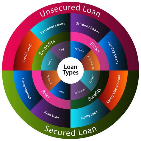 What Is A Secured Loan? Is A Lower Interest Rate Worth The
