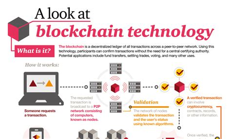 How Blockchain Works (infographic