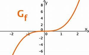 Graph Einer Funktion  U2013 Lernen Mit Serlo