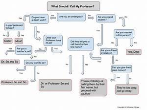 What Should I Call My Professor