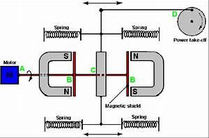 Permanent Magnet Motor Design John W Ecklins