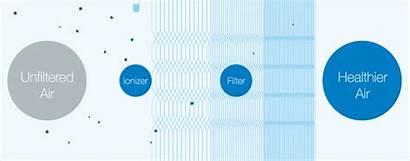 Blueair Purifiers Air Filter Hepa Purifier Filtration