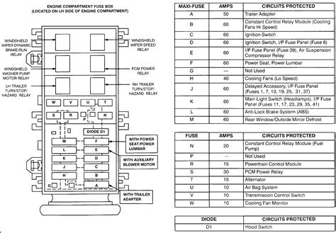 ford expedition   hood diagram autos post