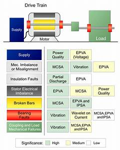Predictive Maintenance By Electrical Signature Analysis To