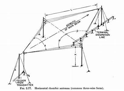 Antenna Rhombic Radio Hf Antennas Wire Horizontal