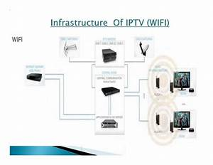 Introduction To Iptv Solution For Hotel Apartment Mall