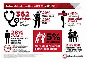 Infographic  Serious Claims In Healthcare