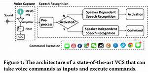 Researchers Use Ultrasound To Hack Speech Recognition