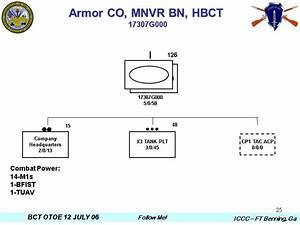 1 Heavy Brigade Combat Team 2 Agenda Compare