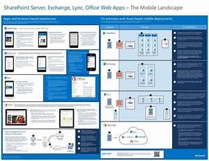 This Poster Shows A Detailed Layout Of The App And Mobile