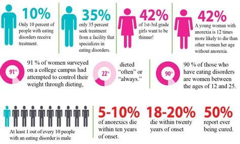 eating disorders   holiday season