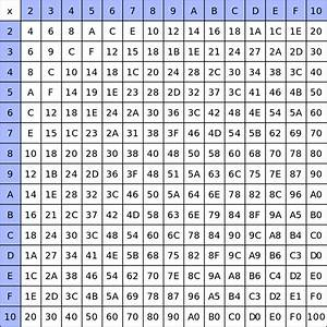 File:A hexidecimal multiplication table.svg - Wikimedia ...