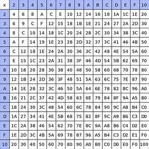 File A Hexidecimal Multiplication Table Svg Wikimedia