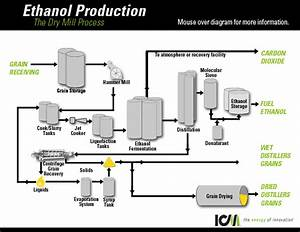 Icm  U203a Ethanol  U203a Production Process  U203a Diagram