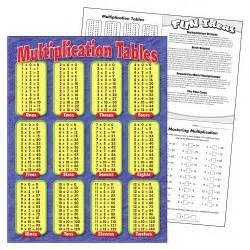 Printable Multiplication Times Table Chart