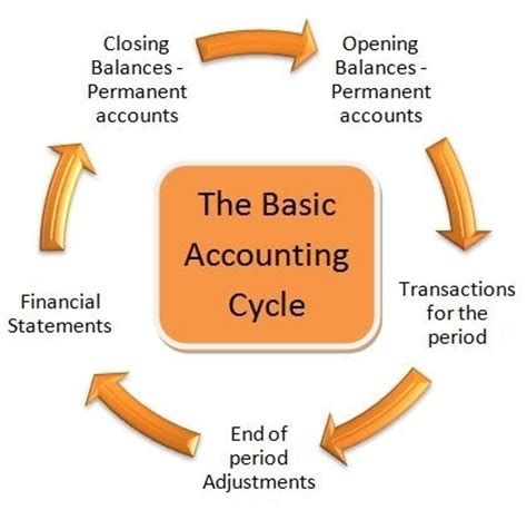 what is the accounting cycle click here
