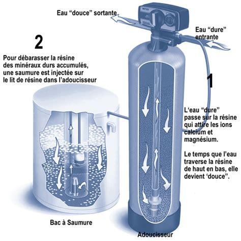 Les Avantages D'un Adoucisseur D'eau  Le Guide Belmard